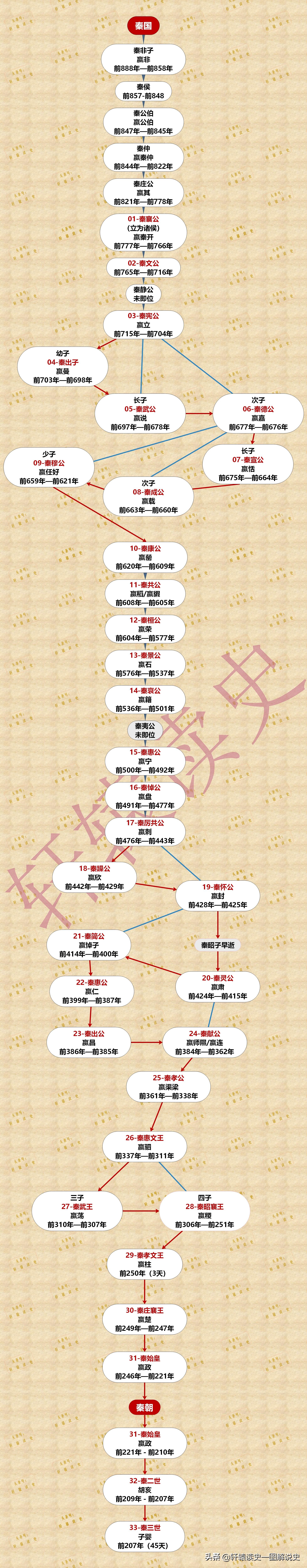 秦国36位国君介绍(秦王顺序一览表)