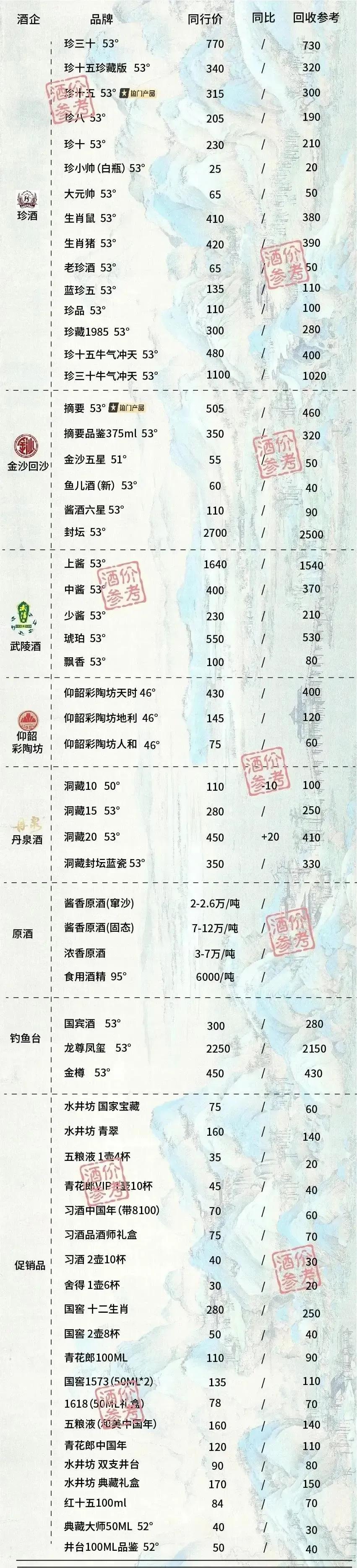 成都白酒回收价格表图片4