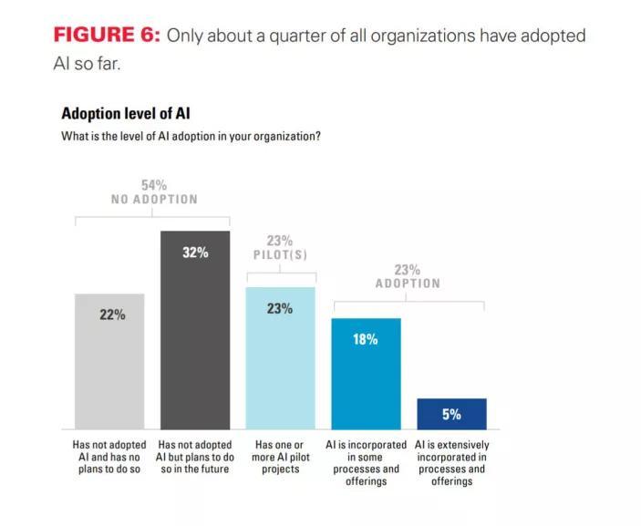 理想照进现实:大量AI项目未见收益,产业方渐归冷静