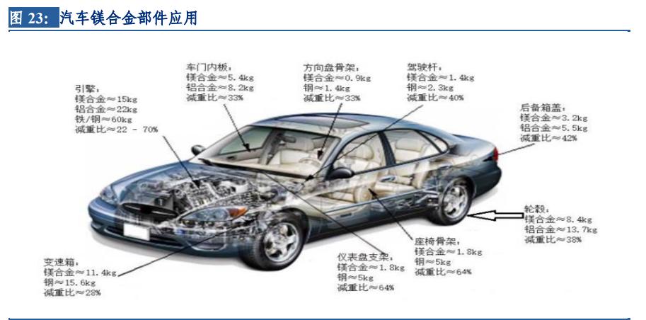 镁行业深度报告:底部反转已现,汽车轻量化拉开长期增长空间