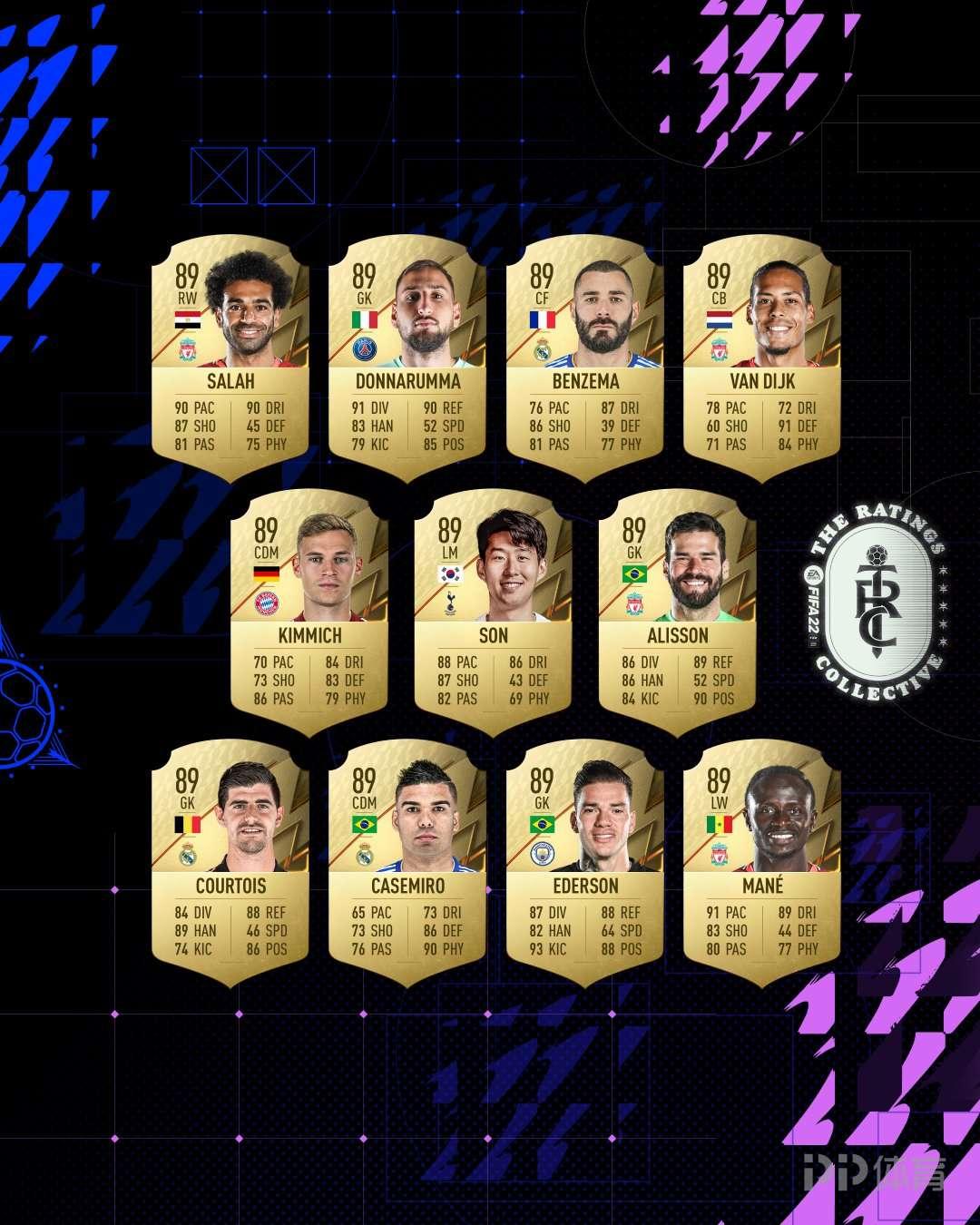 FIFA22球员能力值:梅西莱万C罗前三