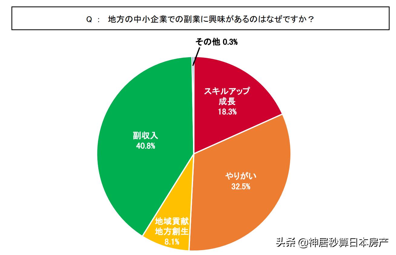 在日本首都圈工作的白领们,竟然开始想当农民了