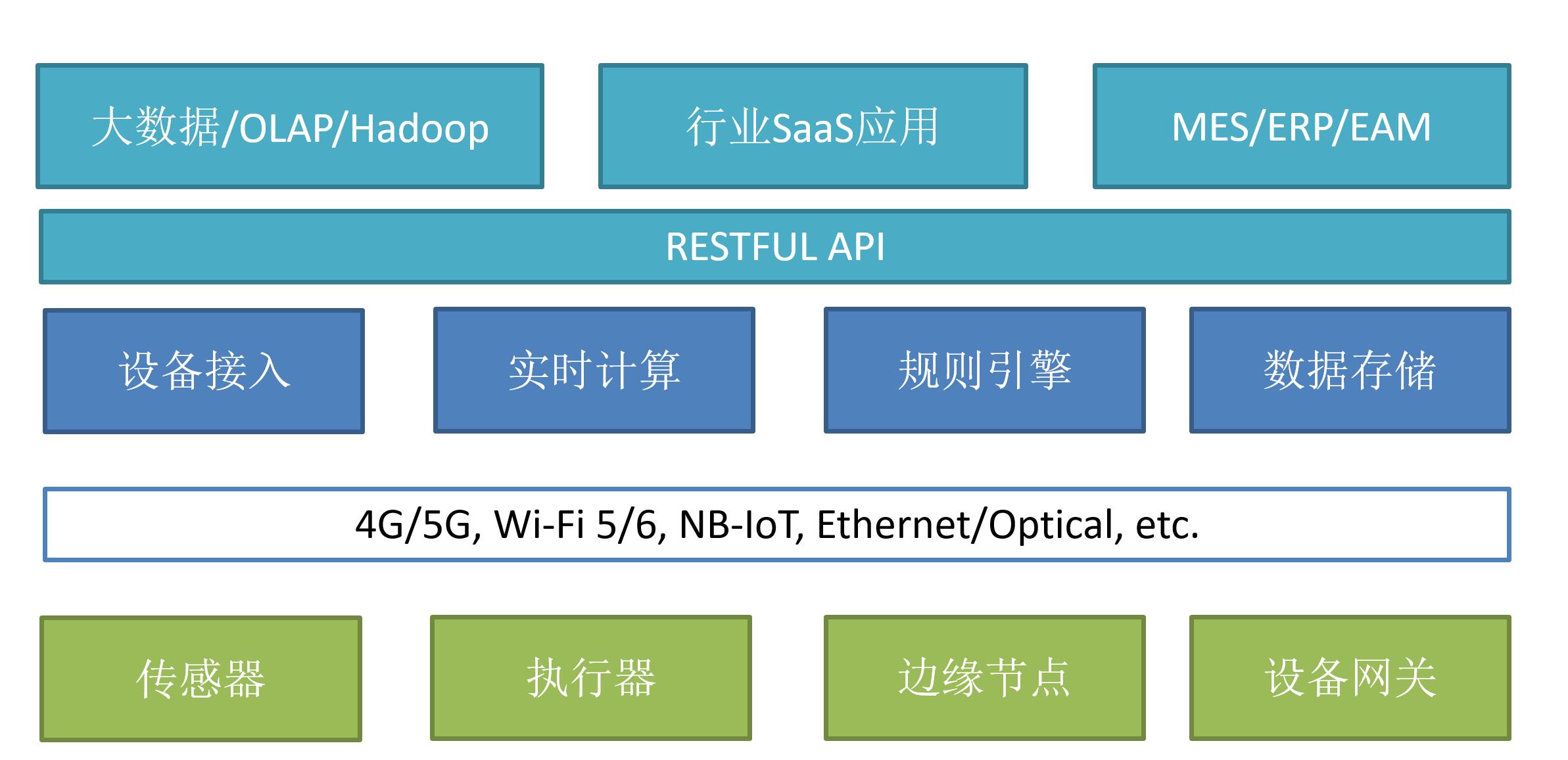 物联网关键技术:如何实现设备接入
