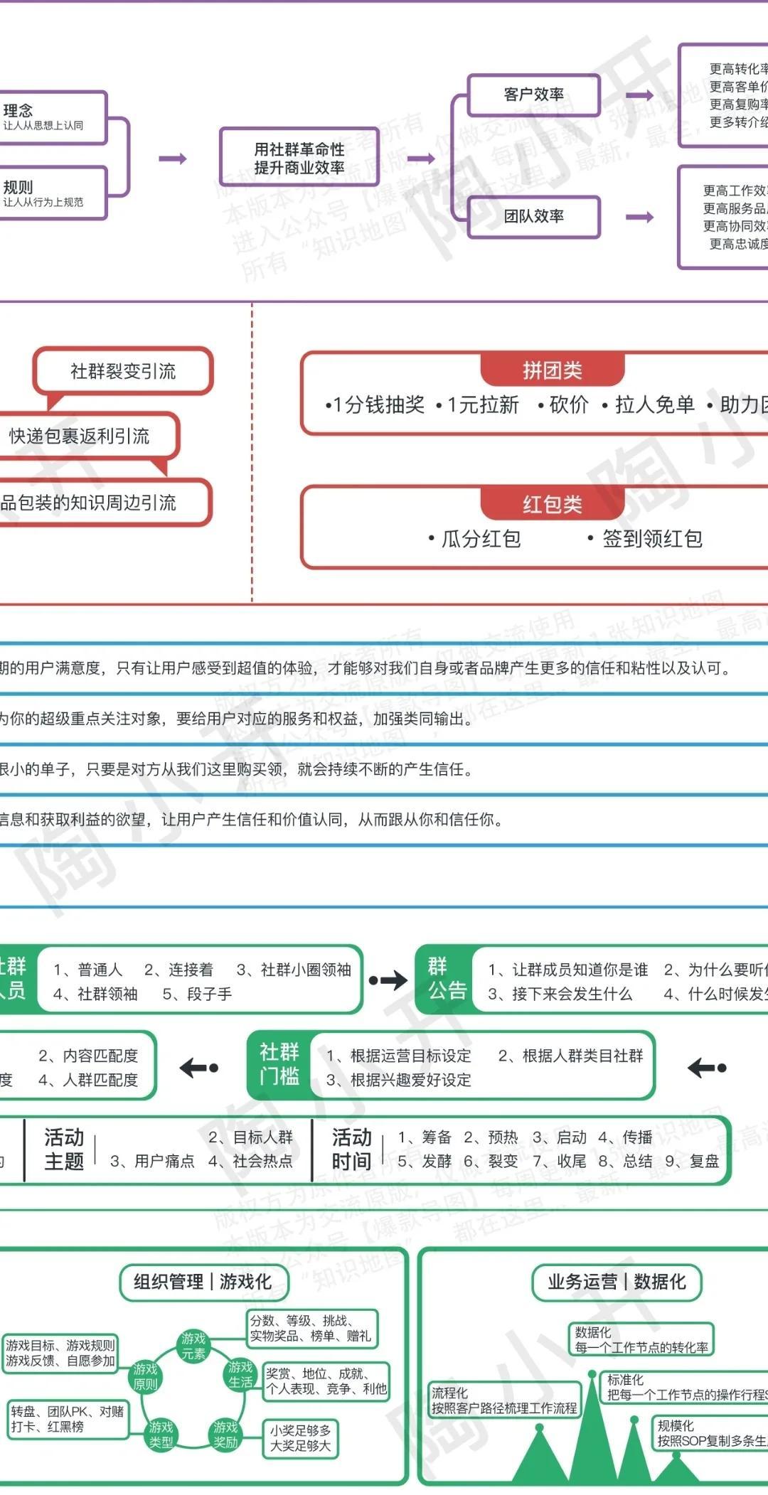 2021私域流量认知图谱,7个方面搭建完整体系