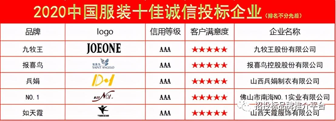 2020中国服装十佳诚信投标企业发布