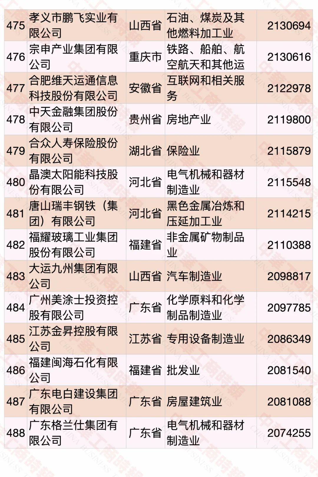 2020中国民营企业500强榜单