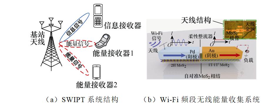 前沿科技:多负载无线电能传输系统的技术瓶颈与未来发展