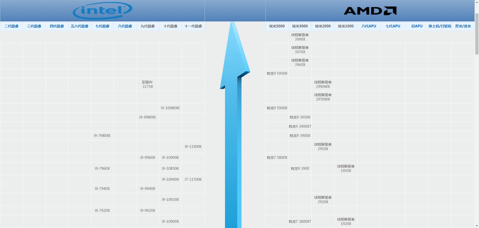 最新2021年电脑CPU排名榜单,英特尔和AMD天梯图详细介绍
