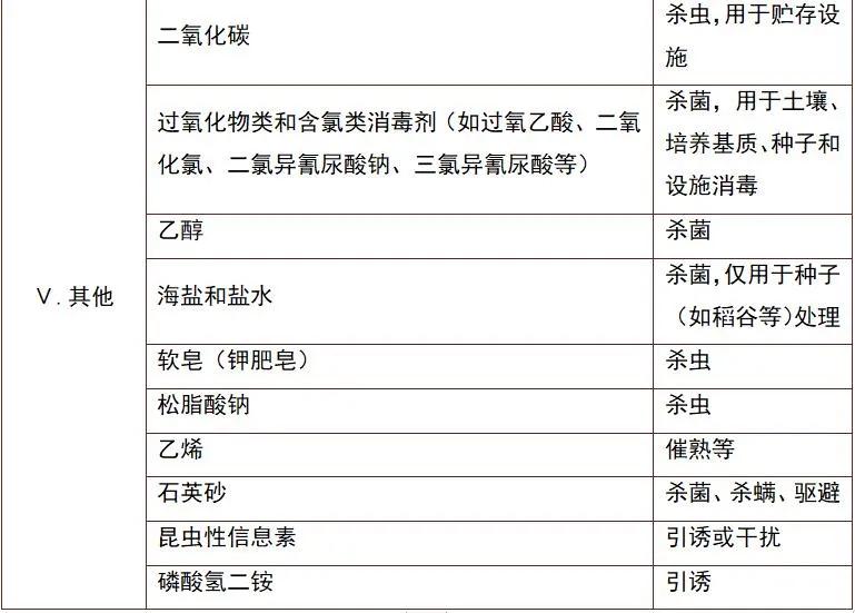 绿色食品生产允许使用的农药清单