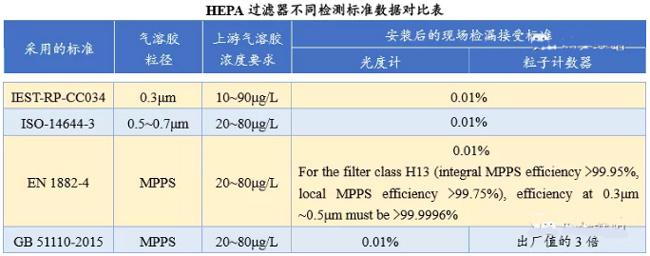 高效过滤器检漏方法执行标准及应用讨论