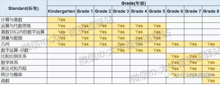 到底什么是K12教育?
