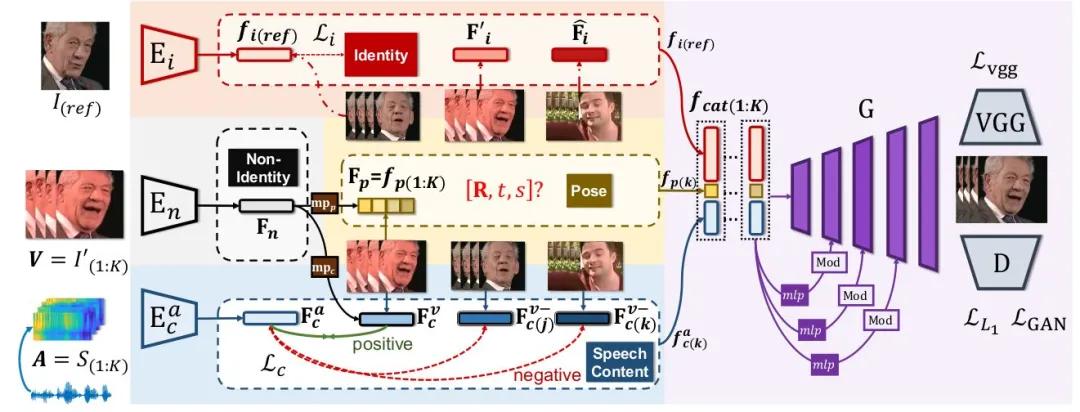 "CVPR 2021  ""以音动人"":姿态可控的语音驱动说话人脸"