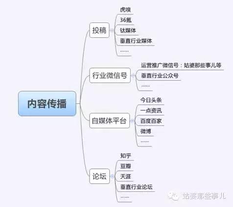 微信公众号推广的19种方法:微信号推广,看完这一篇就够了