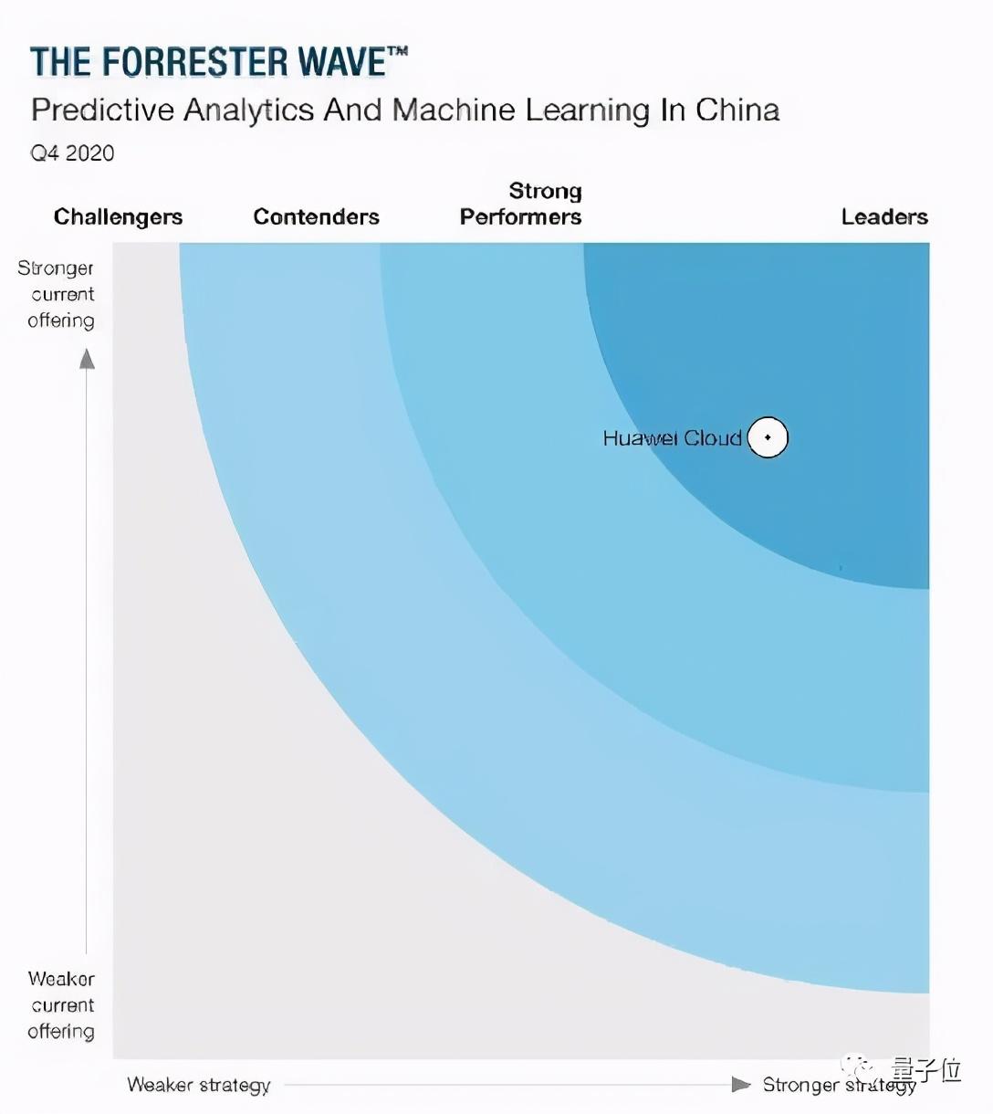 机器学习服务第一梯队都有谁?Forrester发布最新报告
