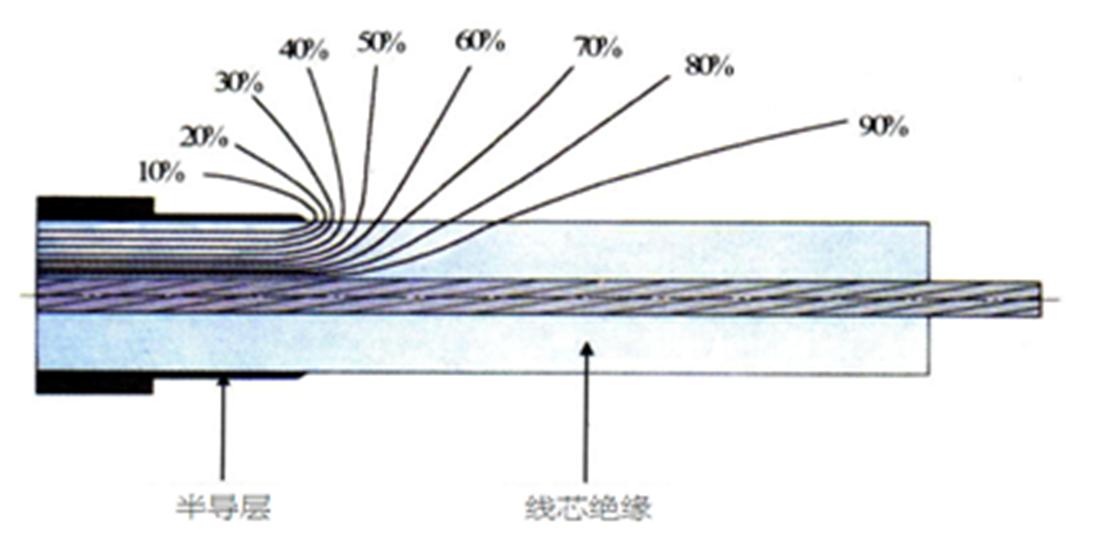 高压电缆终端头与屏蔽放电现象的案例分析和处理措施
