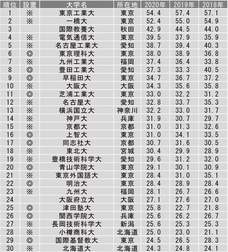 毕业生名企就职率最高的日本大学竟然是…