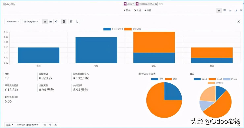 Odoo免费开源信息化平台满足所有企业应用场景与需求