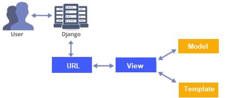 DAY6-step9 Python 示例Django初学者教程