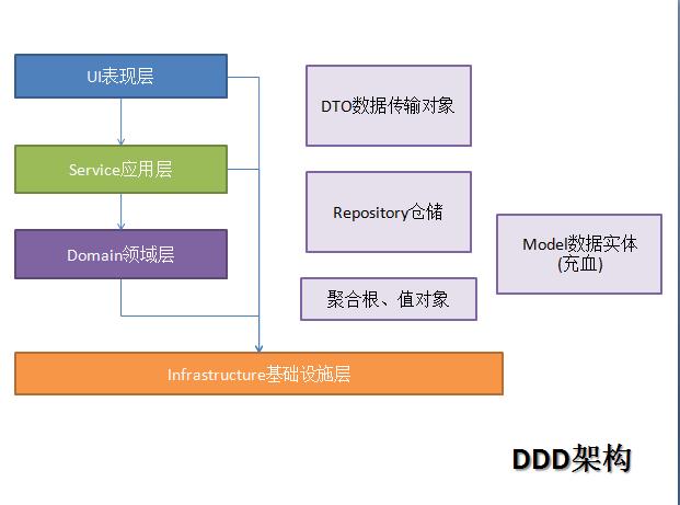 AspNet Core 3.1.0 + 领域驱动设计(DDD) + Dapper + MySql
