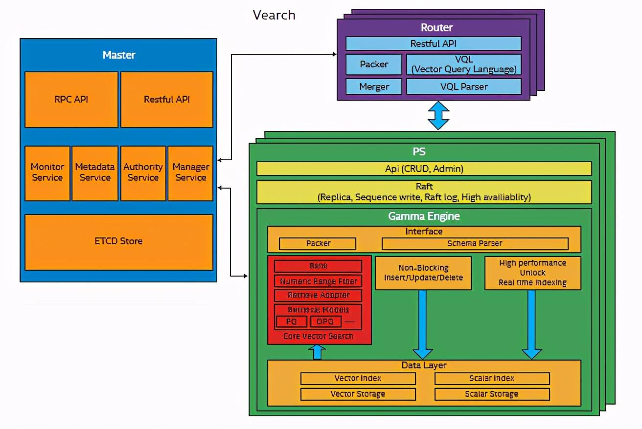 英特尔与京东优化分布式特征向量检索系统,加速AI应用创新-大数网