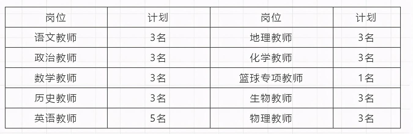 云南农业大学附属中学2020年教师招聘简章