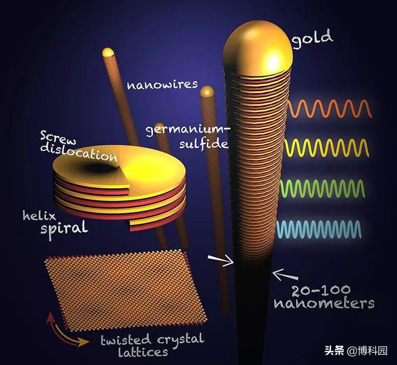 扭曲晶体!科学家制造出:DNA螺旋状的新材料