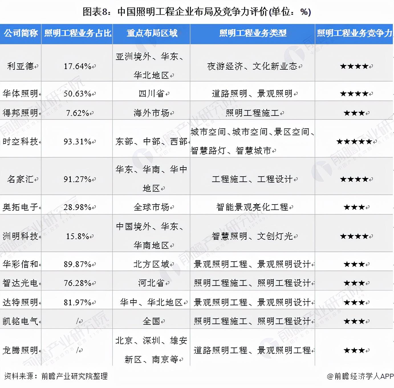 「行业深度」洞察2021:中国照明工程行业竞争格局及市场份额分析