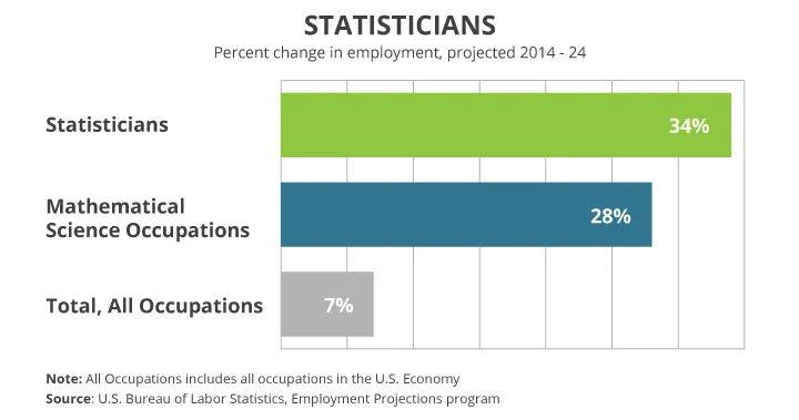 统计学就业暴增54%?带你走近美国统计学Top项目