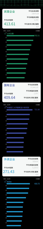 ARCHINA建筑中国6月设计企业品牌数据运营监测报告权威发布
