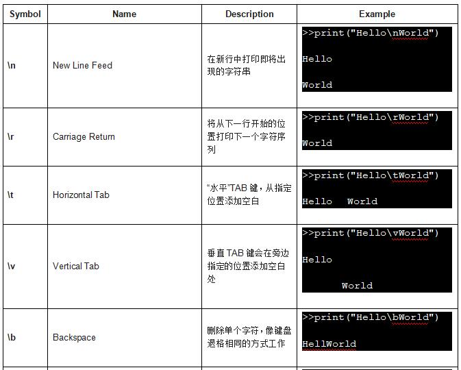 Python字符串单双三引号,逃逸字符,原始字符串,打印,切片,格式化