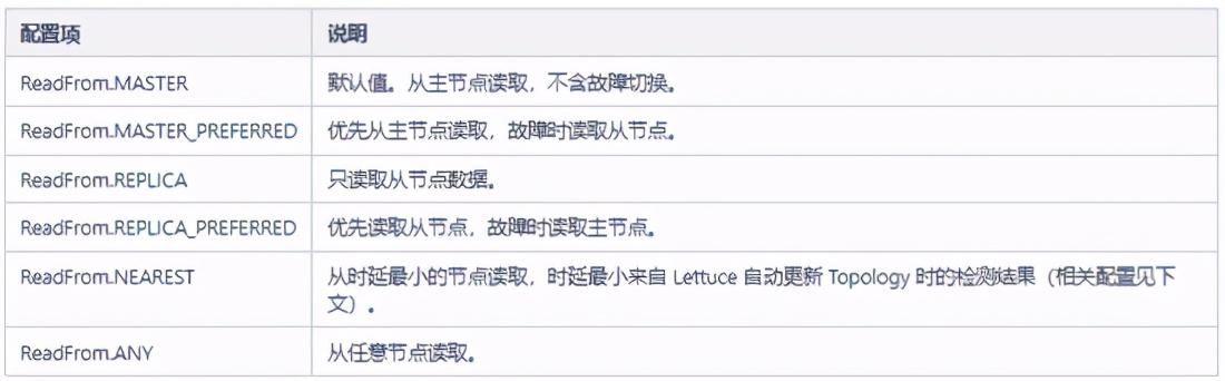 初探 Redis 客户端 Lettuce:真香