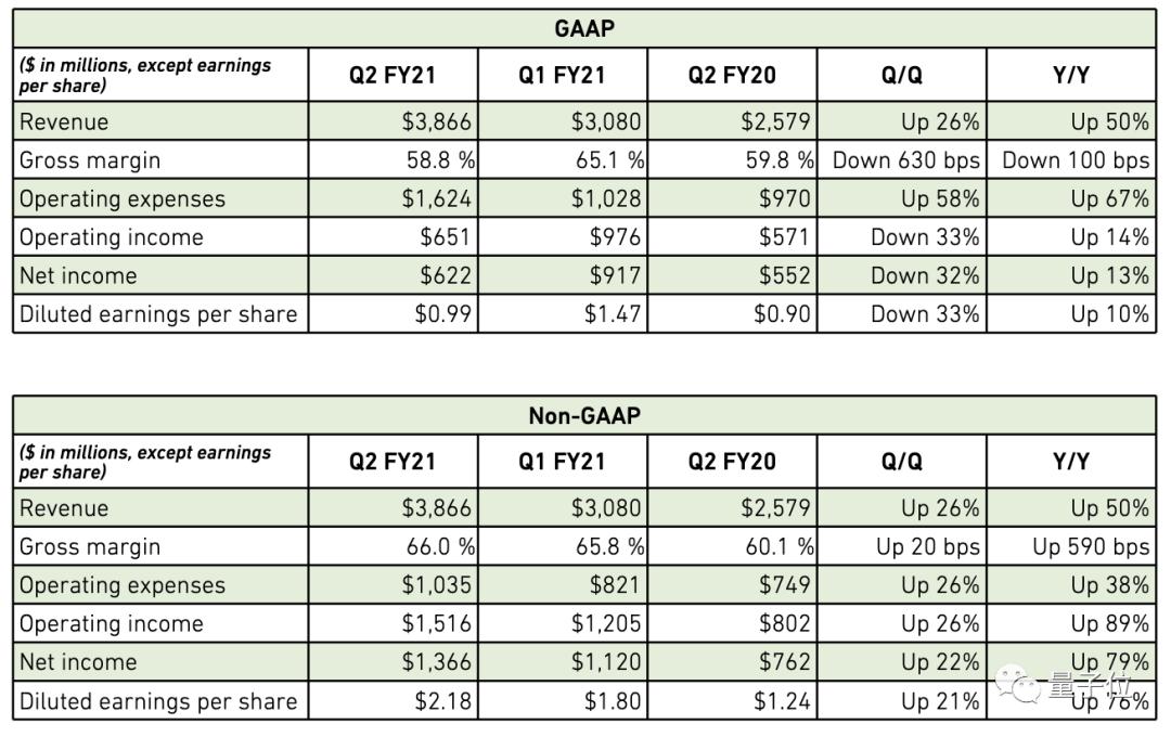 英伟达Q2营收大涨50%,创历史新高,游戏业务非最大收入来源