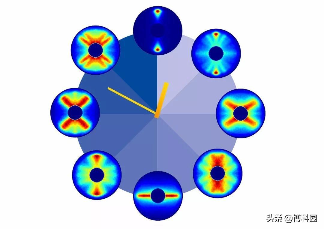 在125万亿分之一秒内,科学家拍摄到:旋转的羰基硫化物分子
