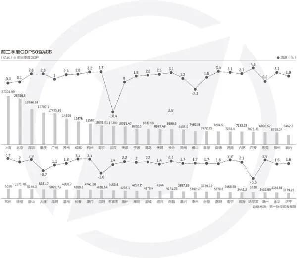 前三季度城市GDP50強出爐,鄭州與西安排名
