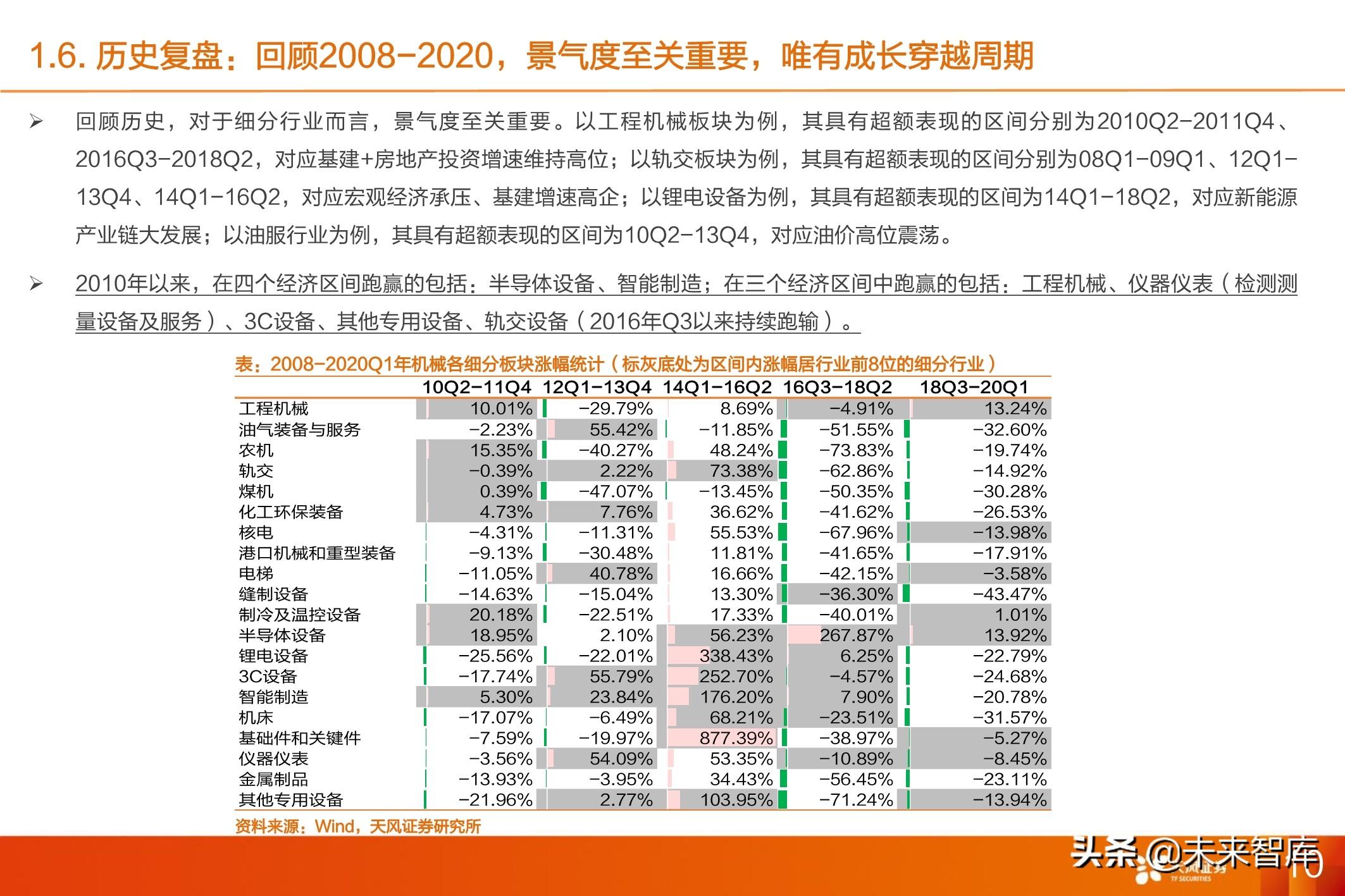 机械设备行业投资策略:制造立国,周期成长共舞