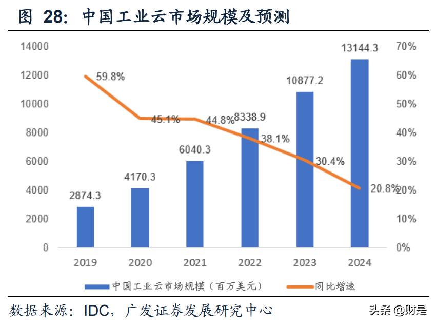 云计算行业专题报告:混合云市场蓝海价值被逐步认知
